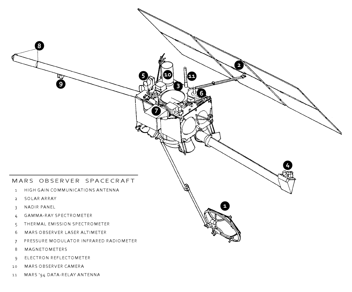 astronomy diagram of meridian - photo #47