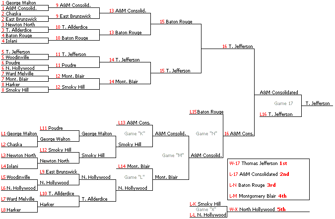NSB-doubleelim-draw-2004.png