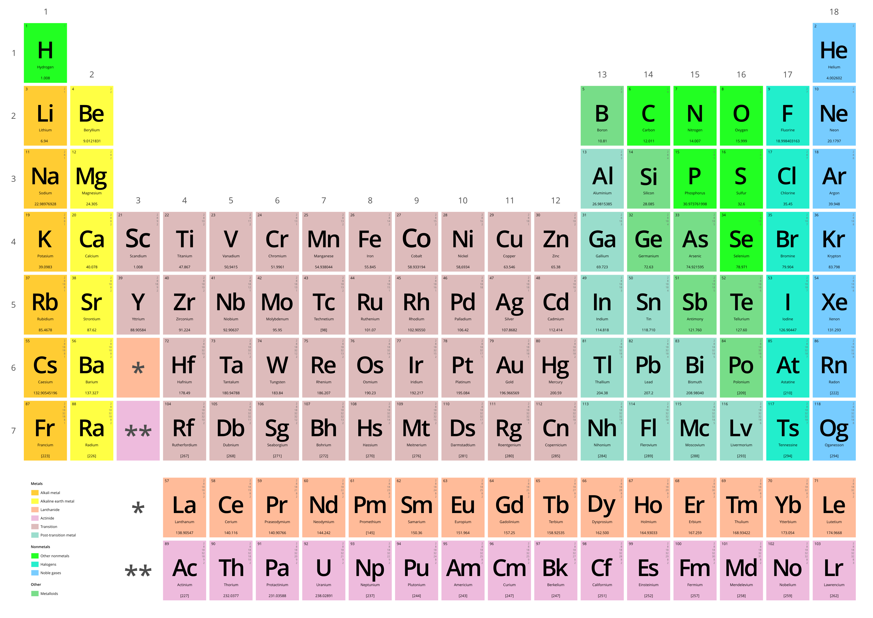 File Periodic table vectorial Wikimedia mons