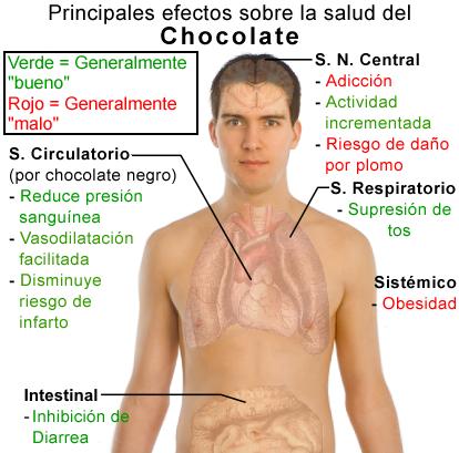 El chocolate afecta el impulso sexual de las hormonas