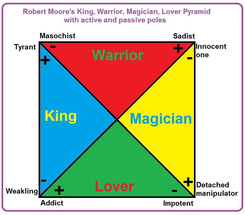 King lover warrior magician