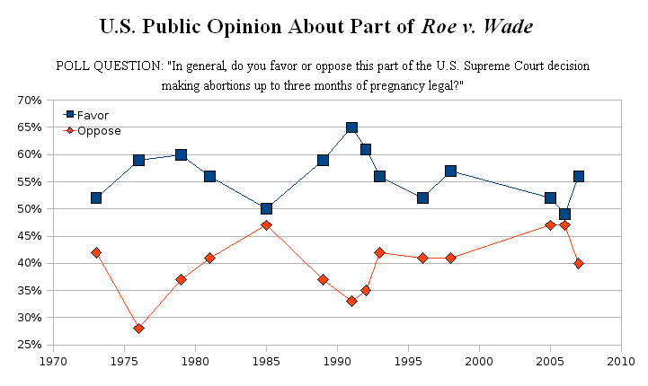 [72] [73] The Harris poll has tracked public opinion about Roe since 1973: ...