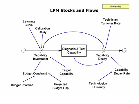 Simple LPM stock and flow.png