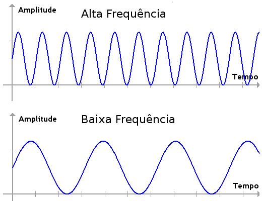 Ondas eletromagneticas frequencia