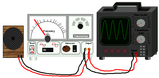 How to Use a Function Generator