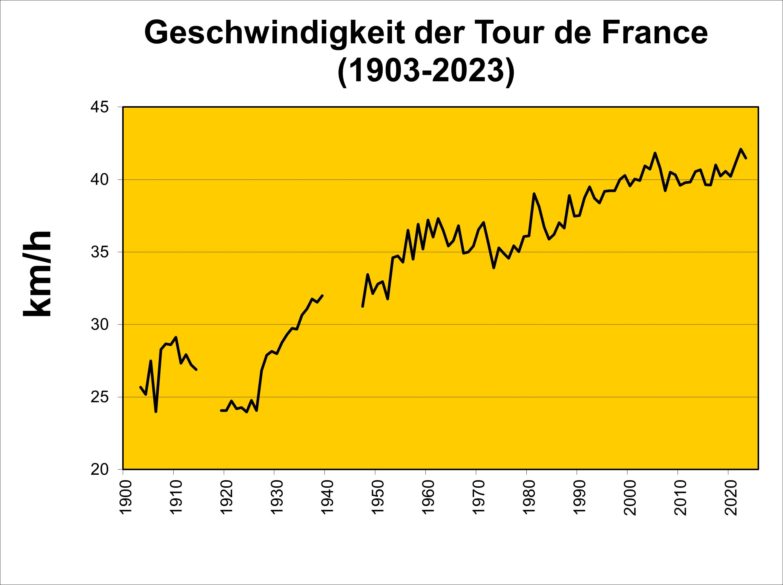 Dateitdf Durchschnittsgeschwindigkeitpng Wikipedia