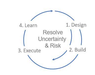 The exploratory product development resolution loop.
