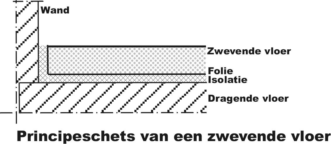 Populair Bouwfuzz: Bestaande( gestorte) betonvloer na isoleren (zwevend PU72