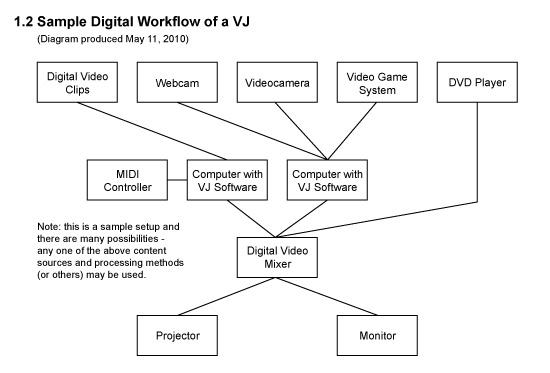 Digital Workflow Digital Workflow of a vj