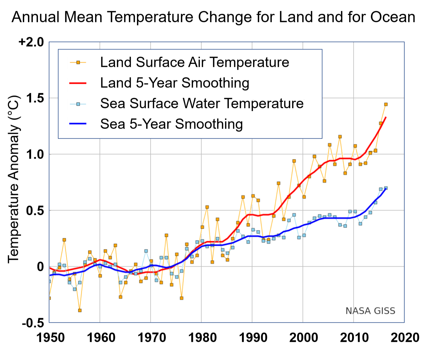 sea surface temperature wikipedia