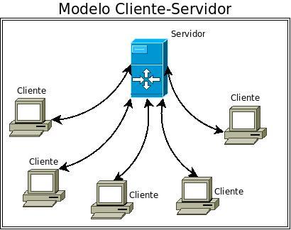 Cliente-servidor.jpeg