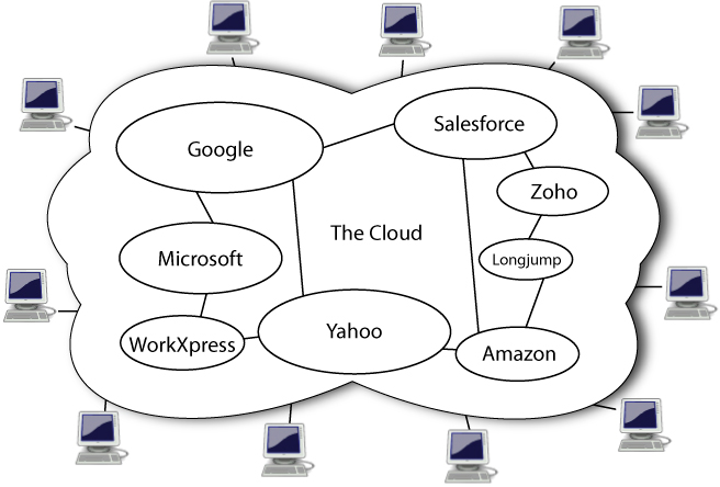 http://upload.wikimedia.org/wikipedia/commons/6/69/Cloud_computing.jpg