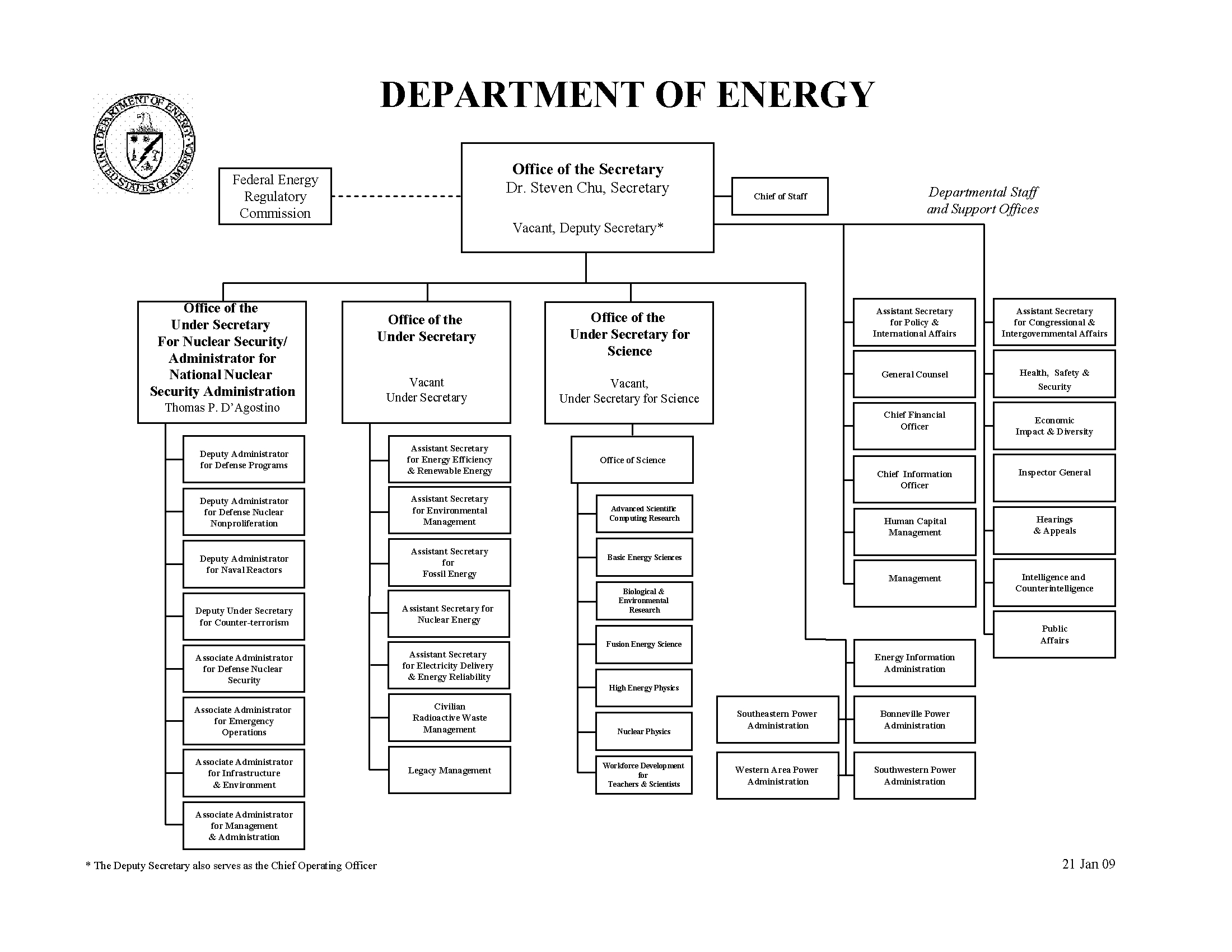 Create Organizational Chart In Word: DOE Org Chart.jpg - Wikimedia Commons,Chart