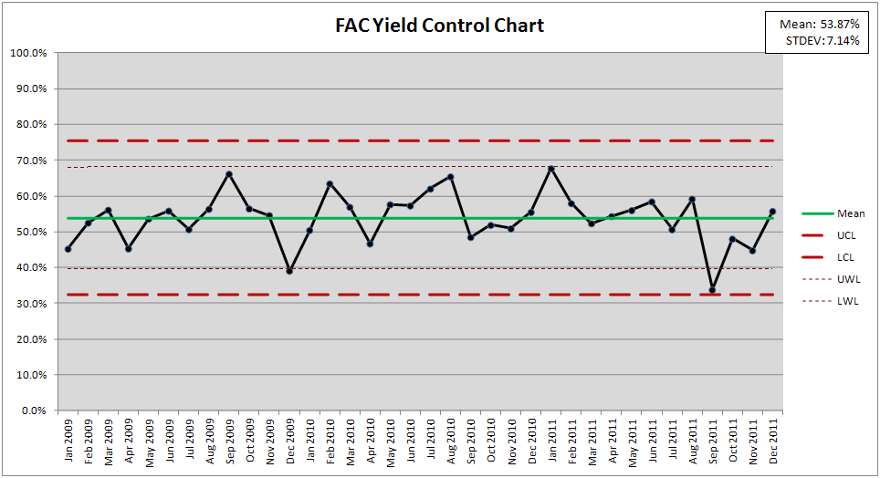 File En Wp Featured Article Candidates Fac Yield Control