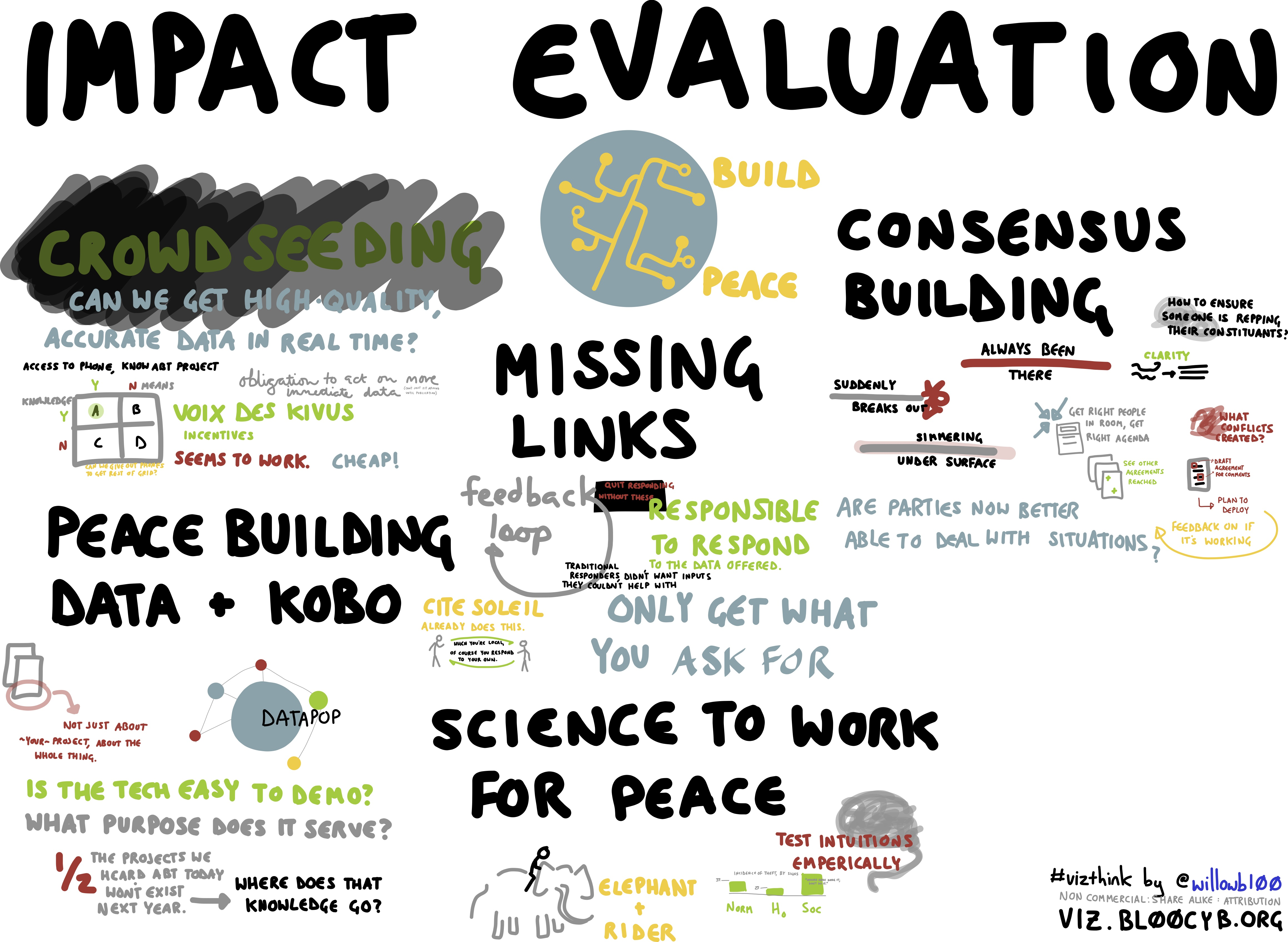 evaluation of the impact of the The journal evaluation launched in 1995, publishes fully refereed papers and aims to advance the theory, methodology and practice of evaluation we favour articles that bridge theory and practice whether through generalizable and exemplary cases or theoretical and methodological innovation.