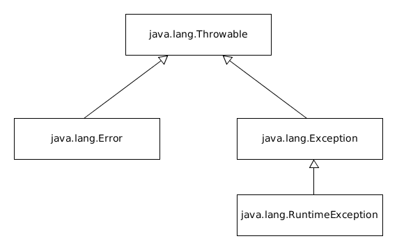 Java Throwable Inheritance.png