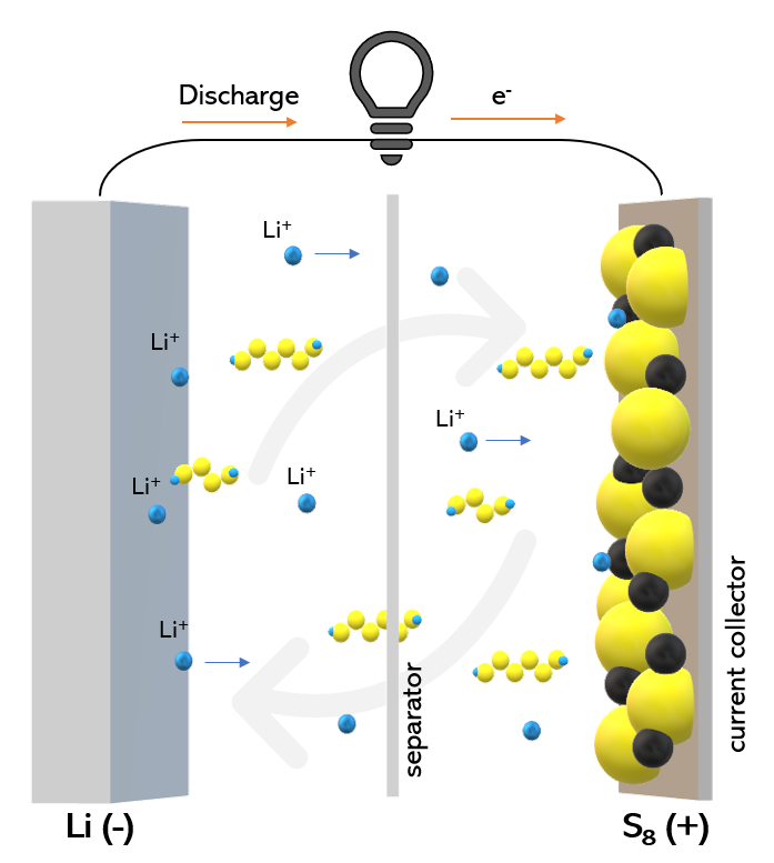 Lithium Sulfur Battery Wikipedia
