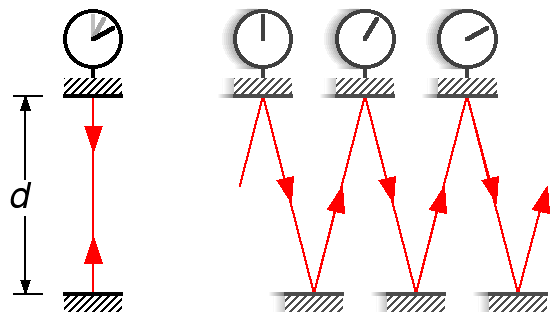 light clock explanation