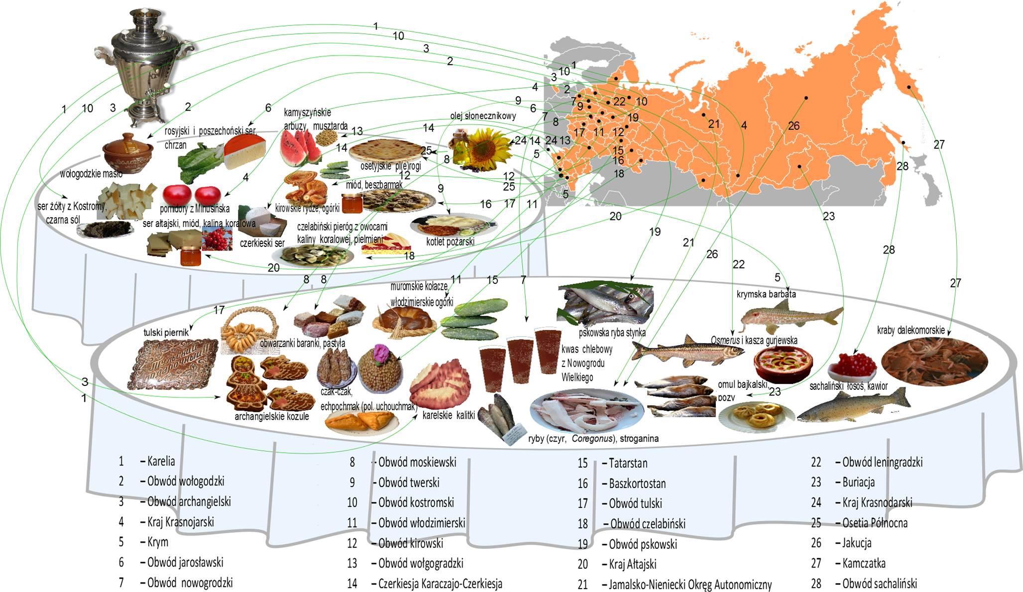 Kuchnia Rosyjska Wikipedia Wolna Encyklopedia