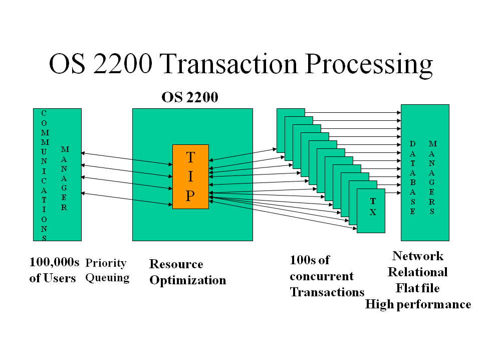file os transaction processing png   wikimedia commonsfile os transaction processing png