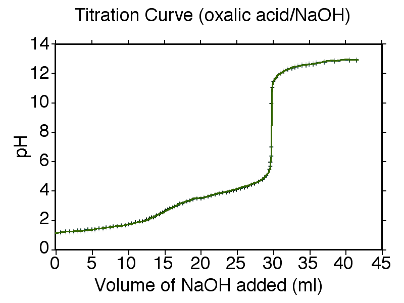 lab oxalic acid We used 0020dm3 or 20ml of oxalic acid into which we added phenolphthalein indicator when we did the titration  please use this example to do your lab report.