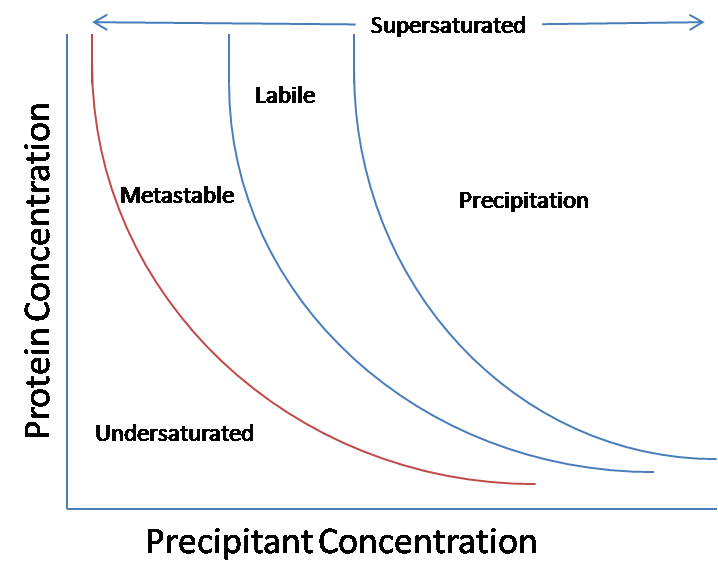 File:Protein crystallization phase diagram.png - Wikimedia Commons