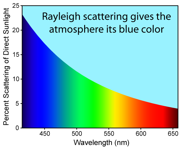 Rayleigh scattering graph