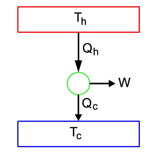 Heat Engines And Finite Time Thermodynamics Enteropia