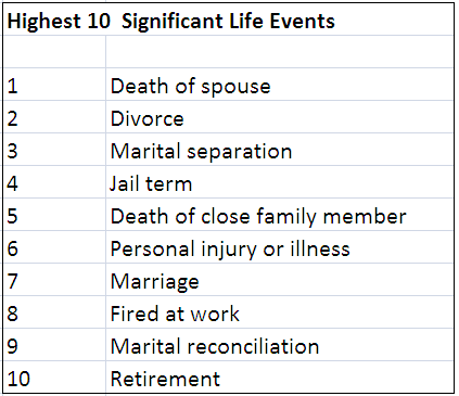 File Significant Life Events Png Wikimedia Commons