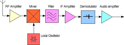 Superheterodynmodtager.jpg