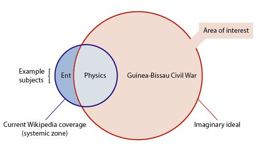 Venn Diagram 5: Systemic bias venn.jpg - Wikimedia Commons,Chart
