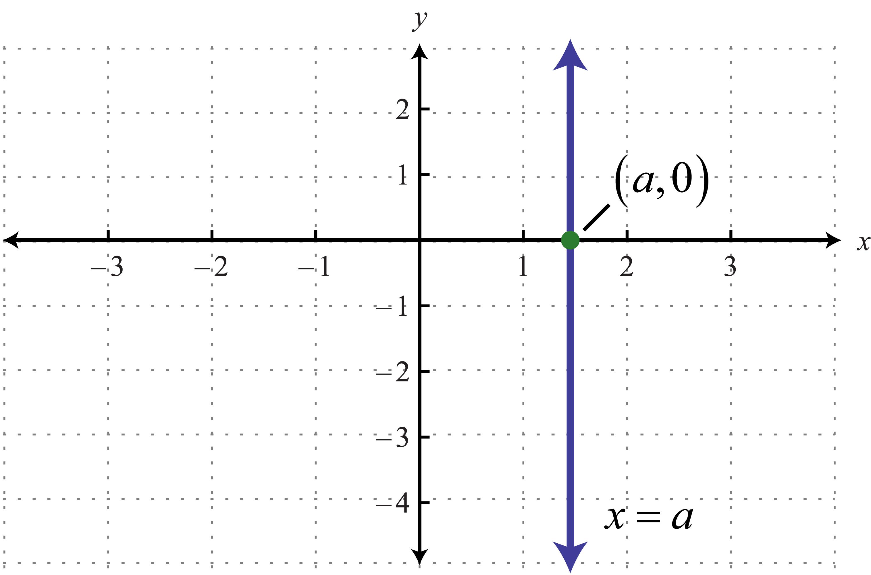 Horizontal vertical 0chs algebra website 2013 14 falaconquin