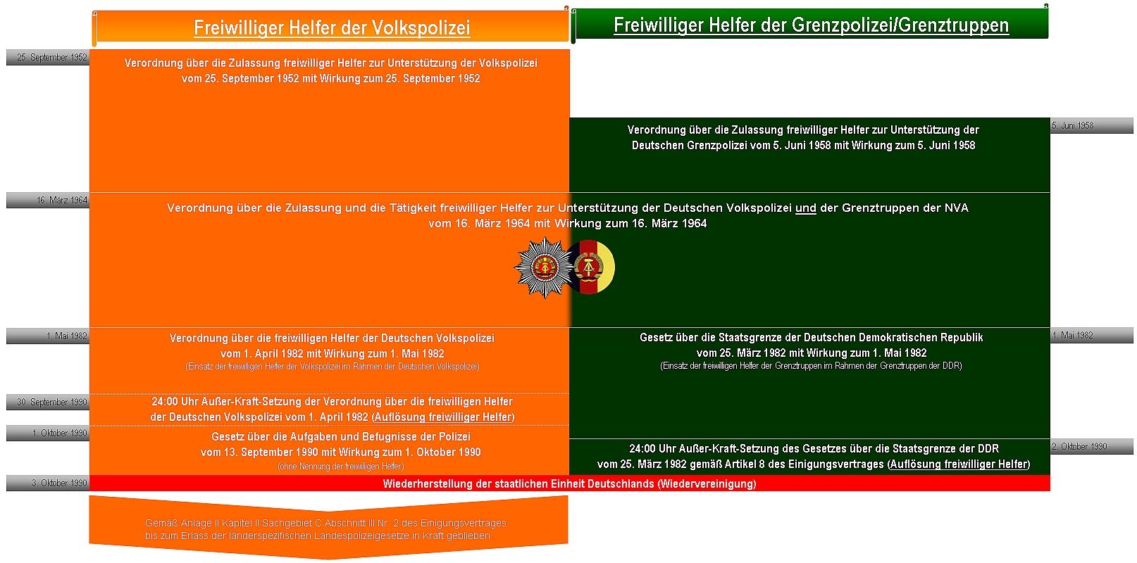 Freiwillige Helfer der Volkspolizei - Wikiwand
