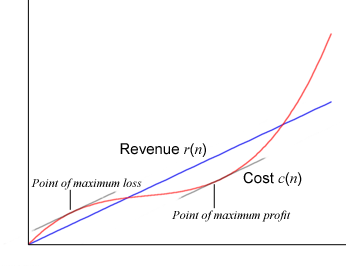 Calculus Graph-Finding Maximum Profit.png