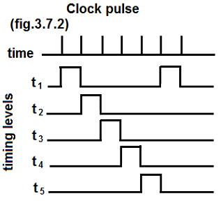 Clock pulses and timing levels.png