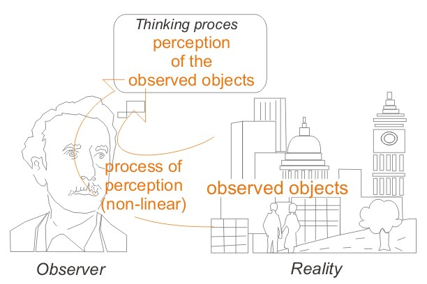 the perception of the perception process Perception the act or process of becoming aware of internal or external sensory stimuli or events, involving the meaningful organization and interpretation of those.