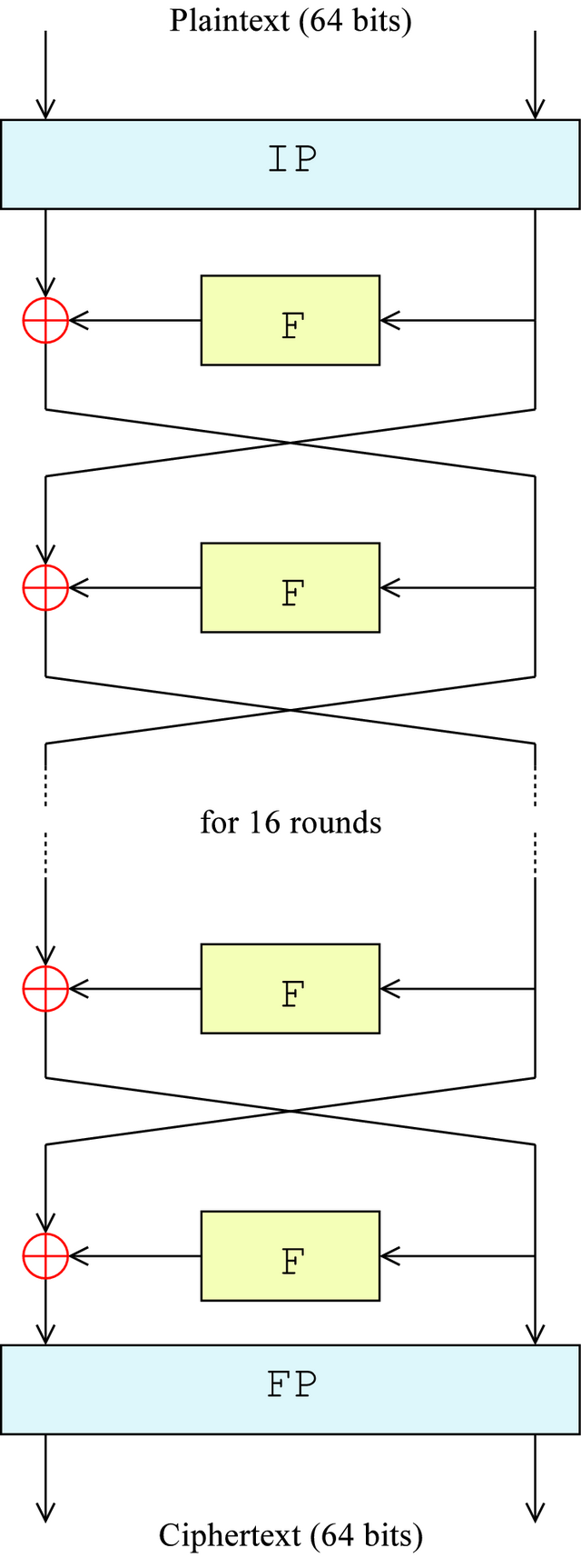 DES Feistel structure