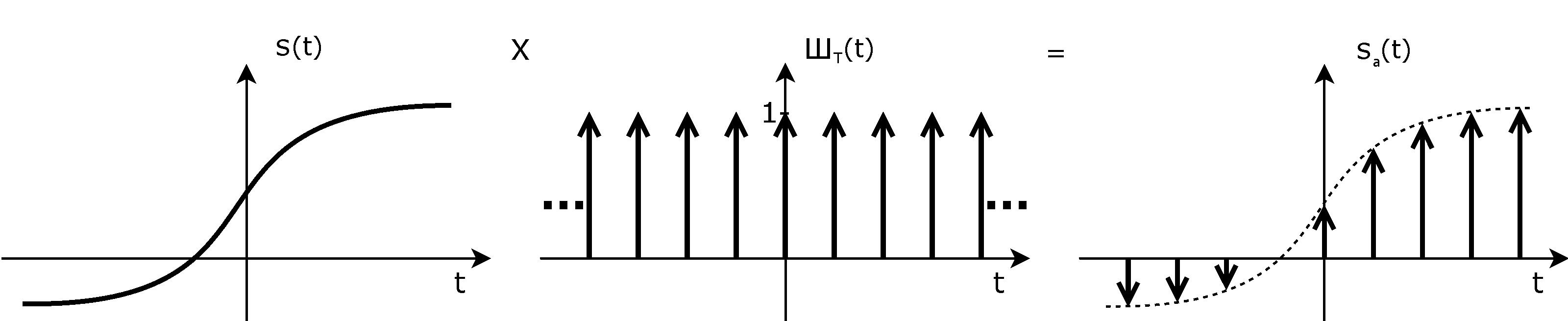 nyquist shannon sampling theorem pdf