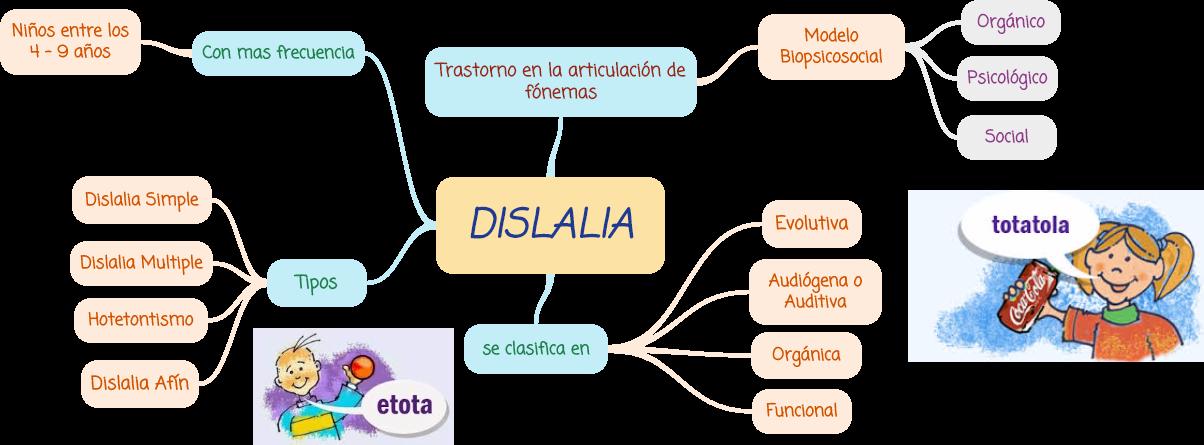 MAPA DE LA DISLALIA