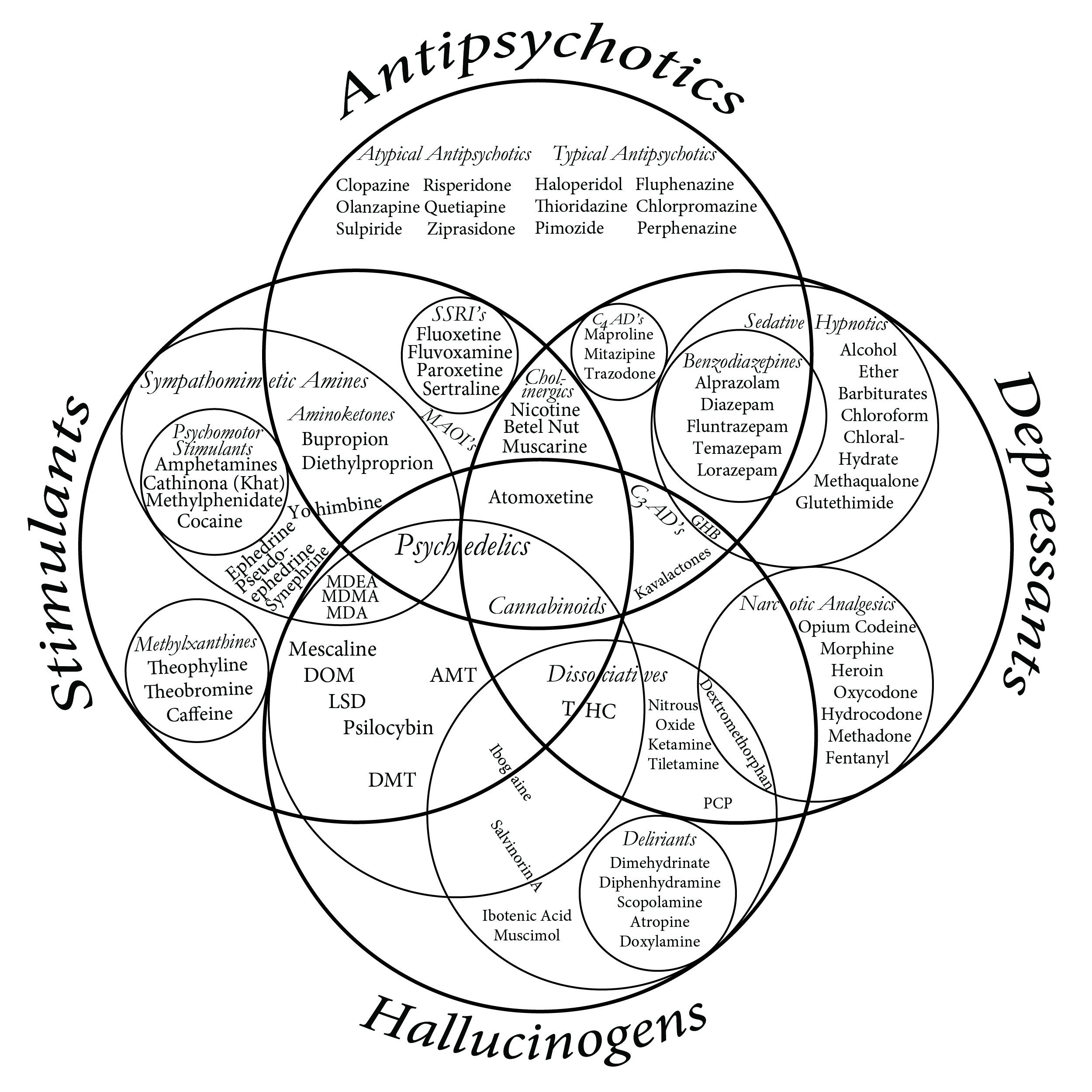 6 Way Venn Diagram Generator: Drug Venn Diagram.jpg - Wikimedia Commons,Chart