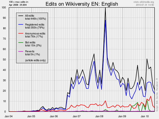 Edits made to English Wikiversity up to 2010-07-31.