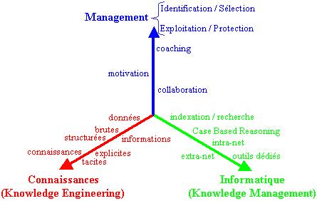 Groupe de gestion des connaissances