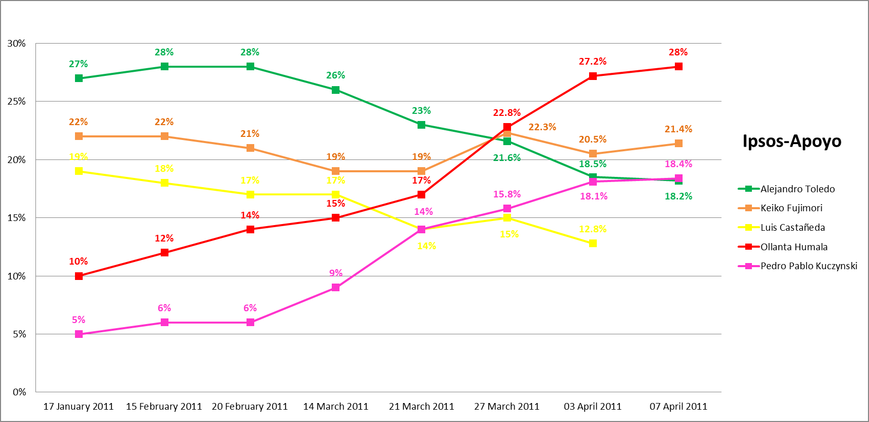 Graph of Peruvian presidential election polling