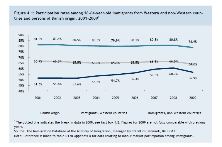 Labor market participation of working age Danes, Immigrants from Western countries, and Immigrants from Non-Western countries