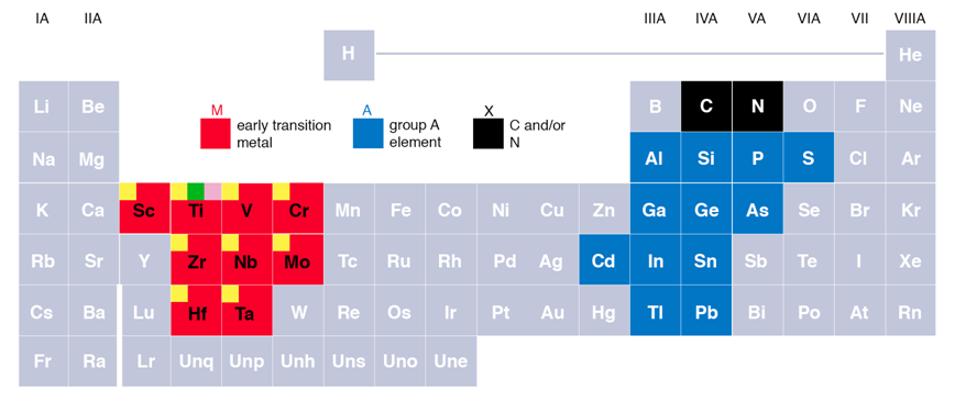 Studentper X furthermore Elements likewise Ae A B as well Cm Sf together with Elements. on periodic table of elements