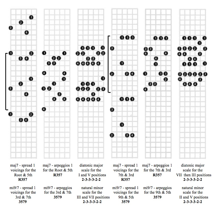 Chord Charts For Guitar: Major7.jpg - Wikimedia Commons,Chart
