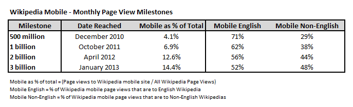 Wikipedia Mobile - Monthly Page View Milestones