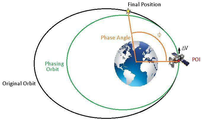 Phase angle