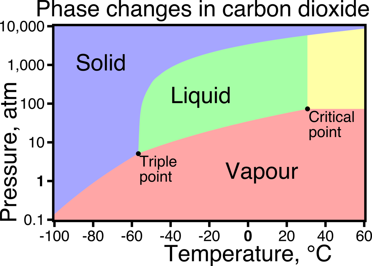 Phase change diagrams duelling with science phase changes pooptronica
