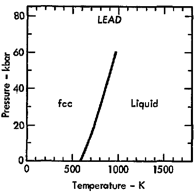 File:Phase diagram of lead (1975).png - Wikimedia Commons